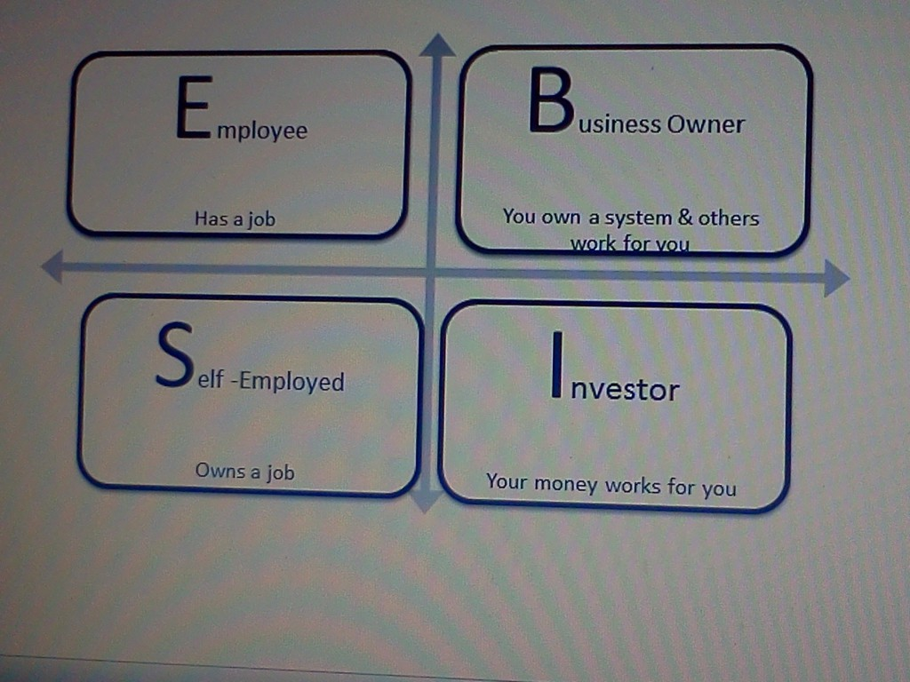 Cashflow quad chart