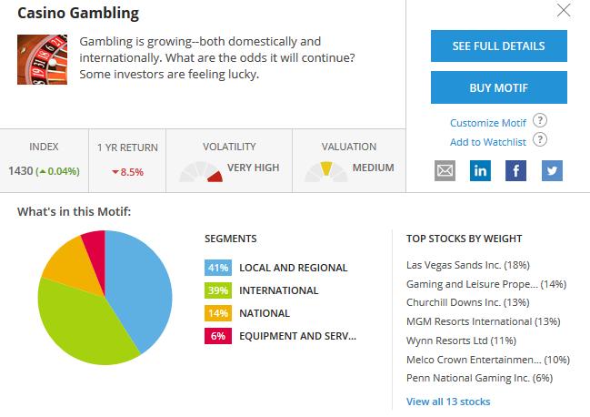 Quick View of a Motif Courtesy of Motif Investing.com